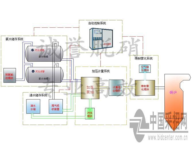 电厂锅炉结构图//产业链结构图